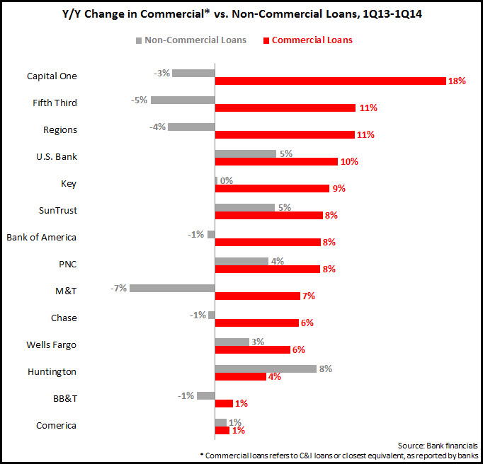 Commercial vs non commercial bank