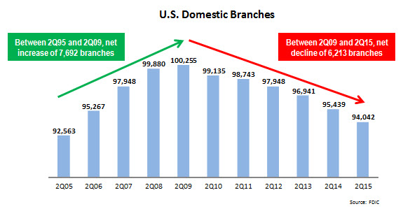 domestic_branches_2Q05-2Q15