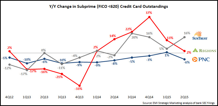 regional_bank_card_subprime_outstandings