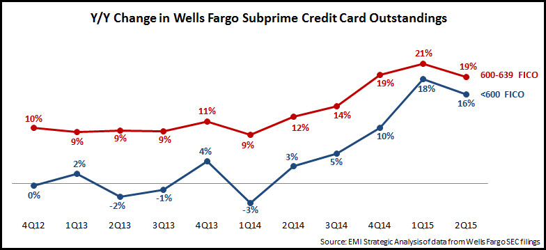 wells_fargo_subprime_outstandings