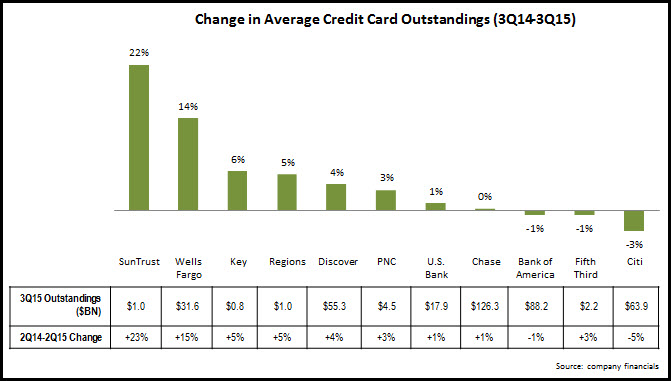 average_credit_card_loans_3Q15