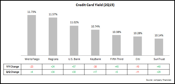 credit_card_yield_3Q15