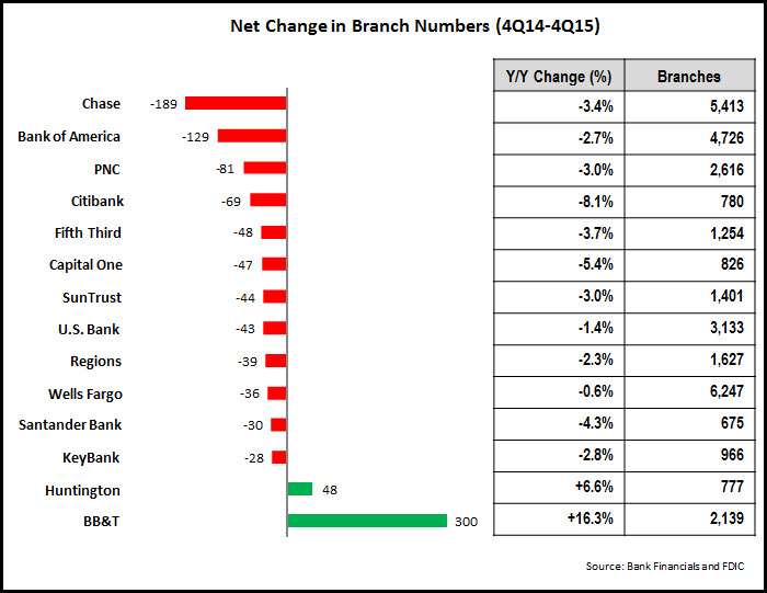 net_change_in_branch_numbers_4Q14-4Q15