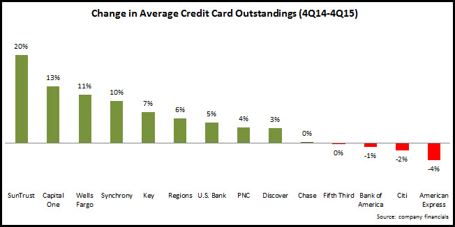 average_card_outstandings_4Q14-4Q15
