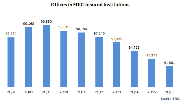 offices_in_FDIC_institutions_2Q07-2Q16