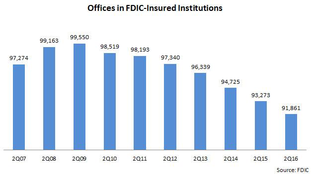 offices_in_FDIC_institutions_2Q07-2Q16
