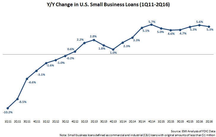 change_in_small-biz_loans_1Q11-2Q16