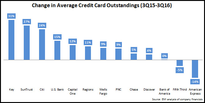 average_credit_card_outstandings_3Q15-3Q16
