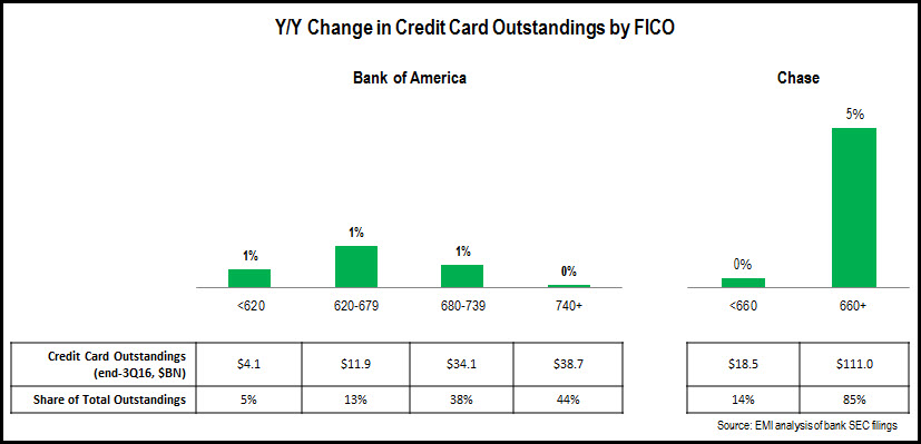 credit_card_FICO_trends_3Q16_BankofAmerica_Chase