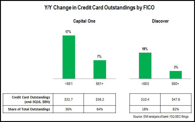 credit_card_FICO_trends_3Q16_CapitalOne_Discover