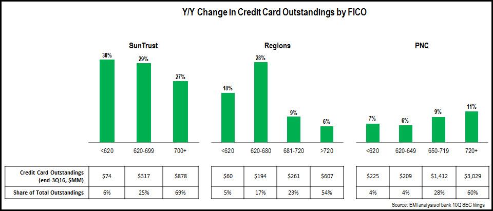 credit_card_FICO_trends_3Q16_SunTrust_Regions_PNC
