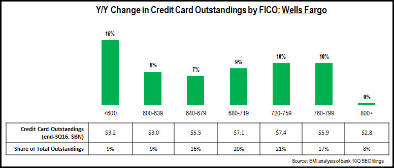 credit_card_FICO_trends_3Q16_Wells_Fargo