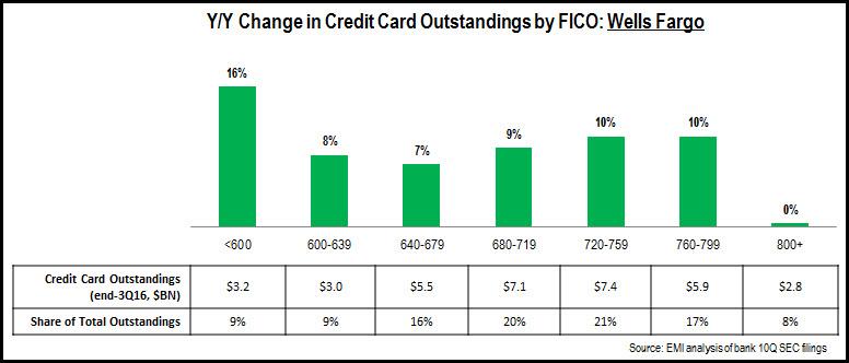 credit_card_FICO_trends_3Q16_Wells_Fargo