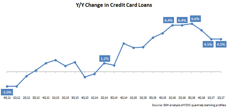 Summarizing 2q17 Credit Card Outstanding And Charge Off Trends Emi