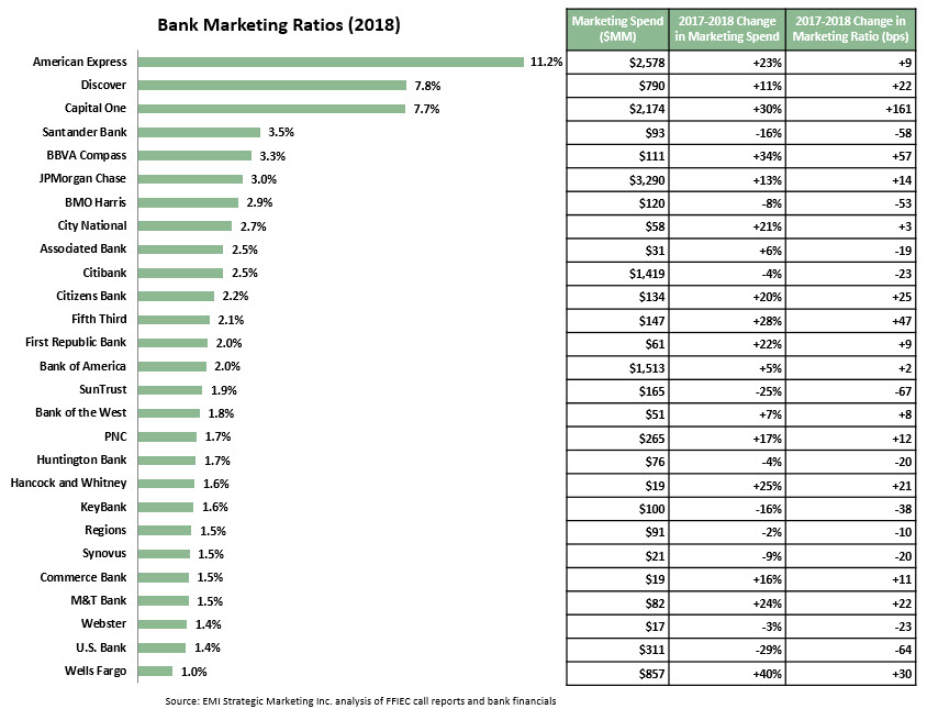 An Analysis of Leading U S  Banks' 2018 Marketing Spending